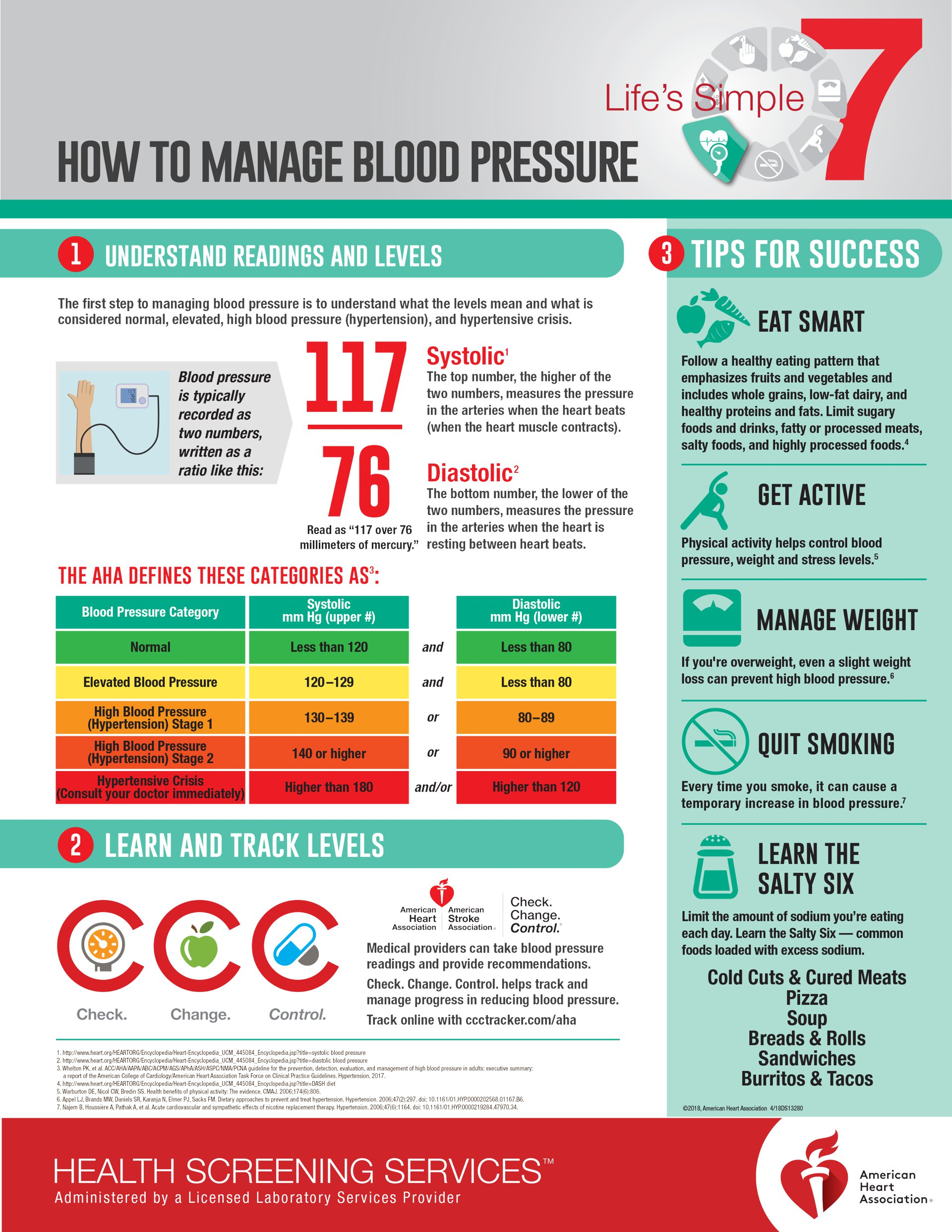 How to manage blood pressure infographic