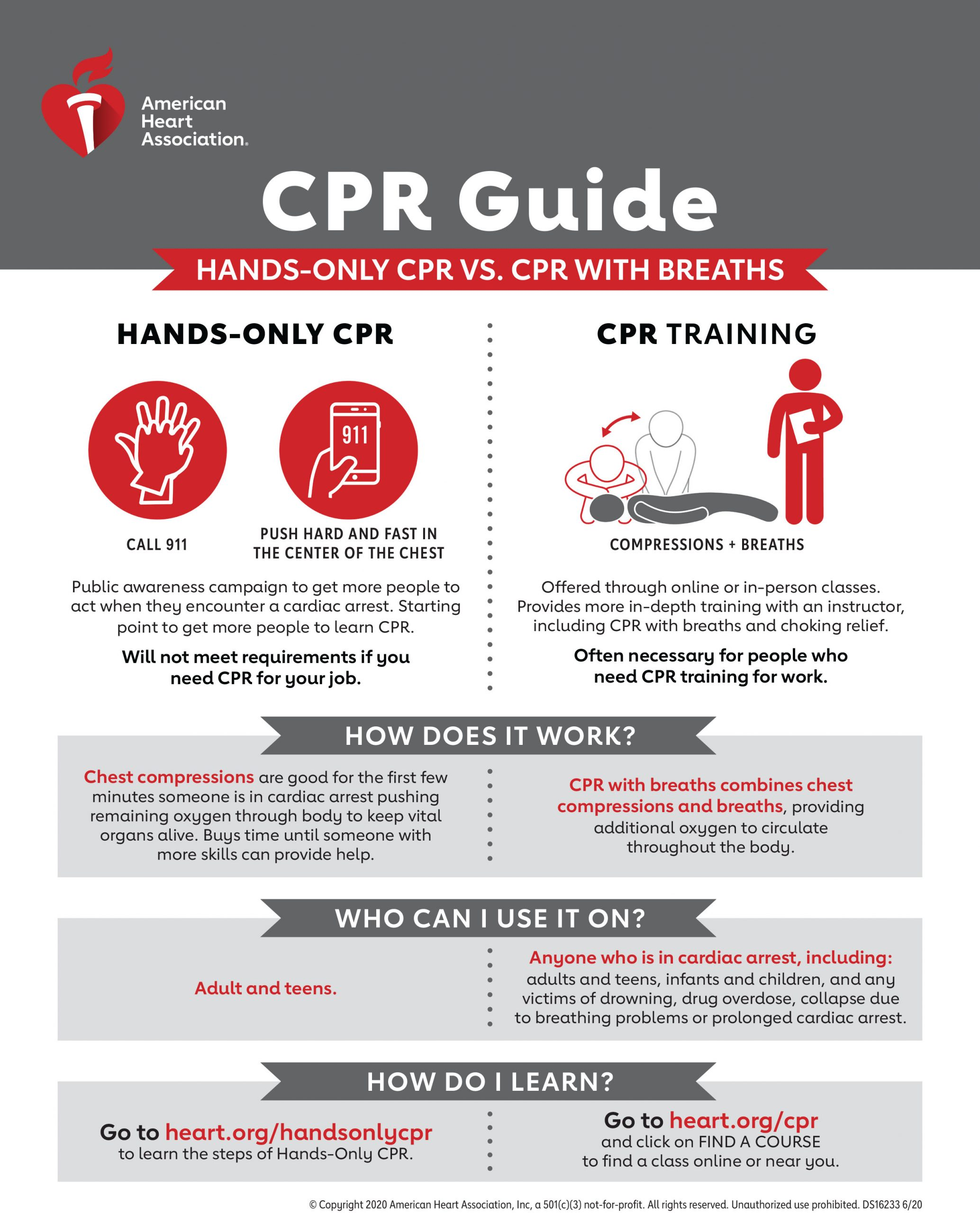 CPR Guide [Infographic]